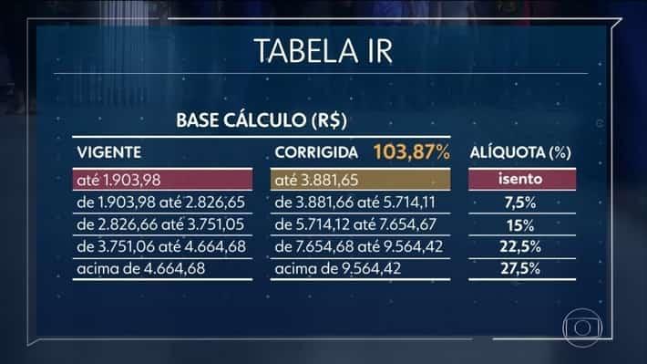 alíquotas IR 2021